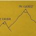 Cấu trúc so sánh kép - DOUBLE COMPARISON