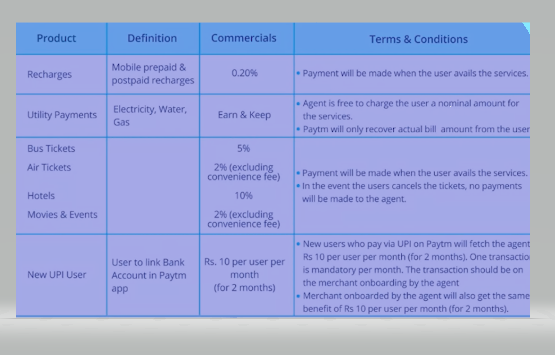 Paytm service agent recharge commission