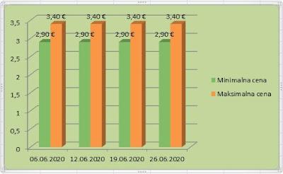 Цена италијанског лешника у љусци јун 2020