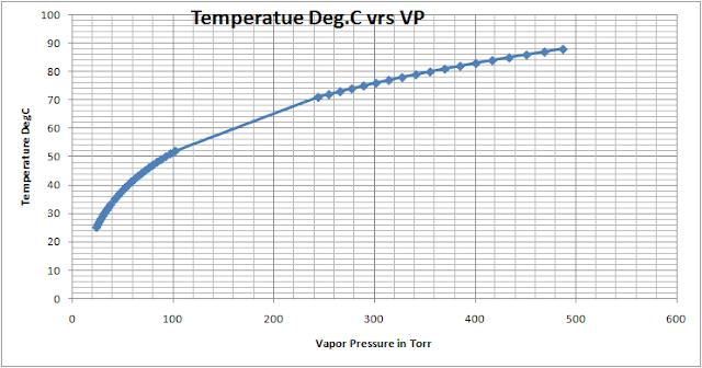 vapor pressure of water - Chemical Engineering
