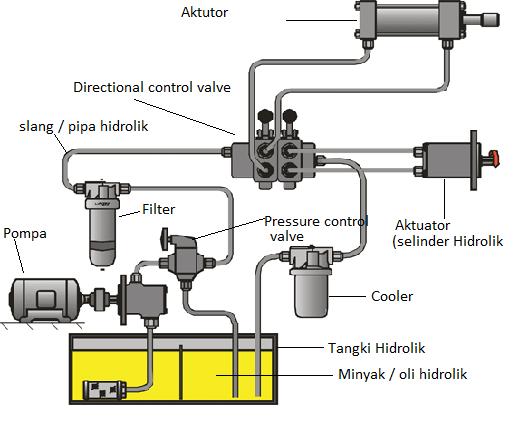 Hasil gambar untuk rangkaian sistem hidrolik