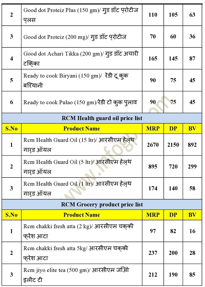 rcm nutricharge Product Price List