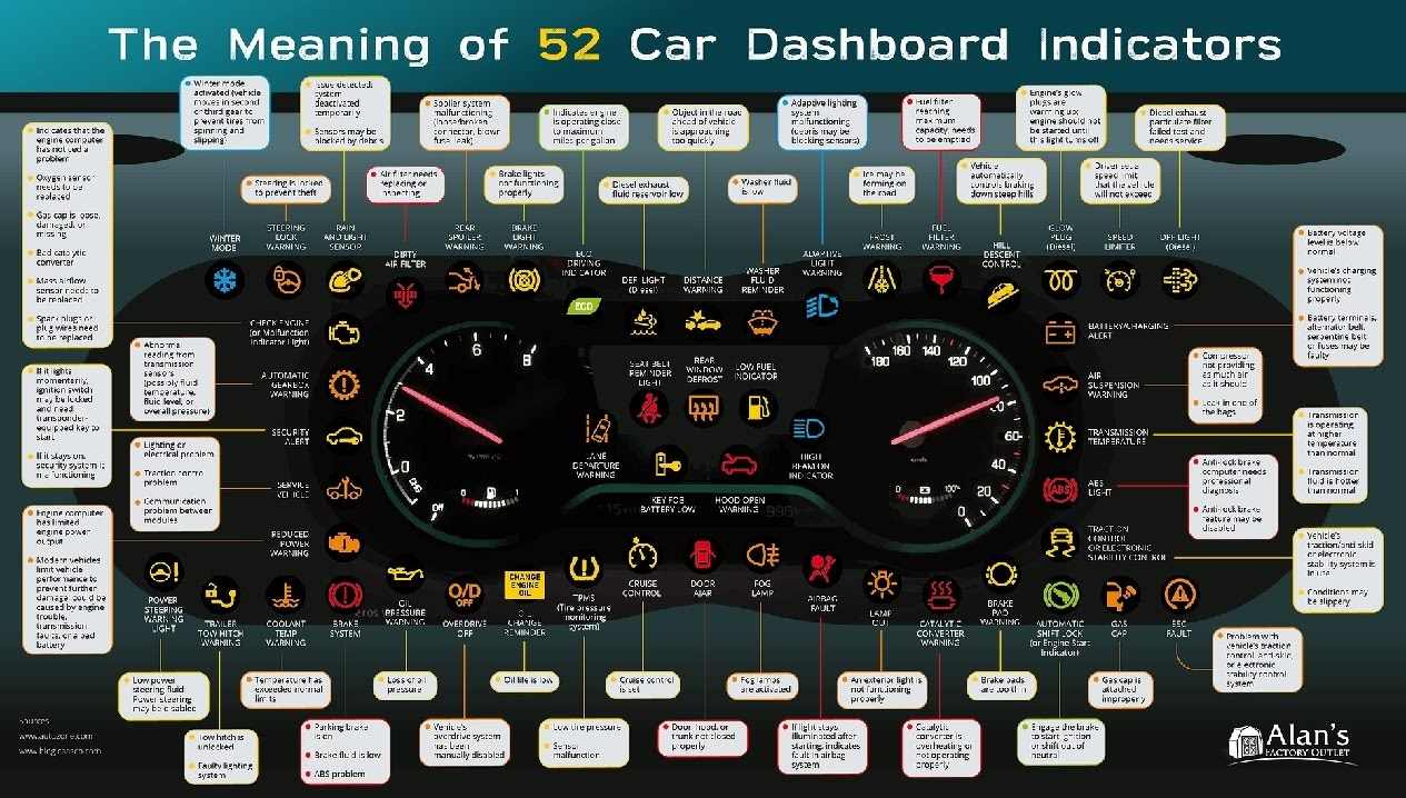 The Meaning of 52 Car Dashboard Indicators #infographic