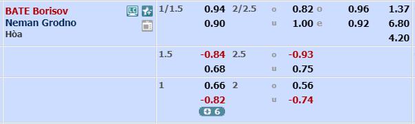 Nhận định BATE Borisov vs Neman Grodno, 22h00 ngày 3/5 (Vòng 7 - VĐQG Belarus)