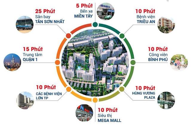 Vị Trí Dự Án Căn Hộ Akari City Bình Tân