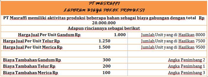 Contoh Soal Perhitungan Biaya Produk Bersama dan Sampingan