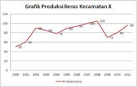 Pengertian Grafik Garis, Ciri, Langkah Pembuatan, dan Contohnya