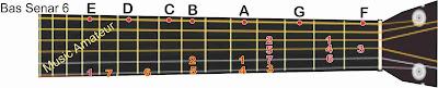 gambar gitar nada e not angka