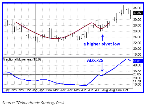 indikator adx