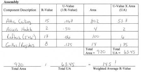 Excess Air Site Survey Area Weighted Average R Value