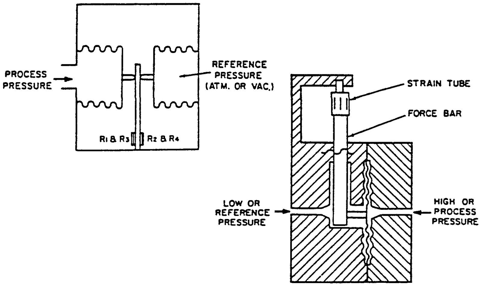 wearenaitritstaff  pressure sensors and transmitters
