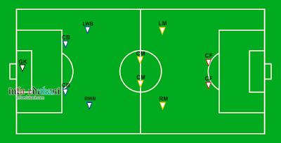 Contoh Gambar Posisi Pemain Sepak Bola Yang Menggunakan Formasi 4-4-2