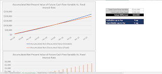 accumulated net present value of future cash flows interests rate swap