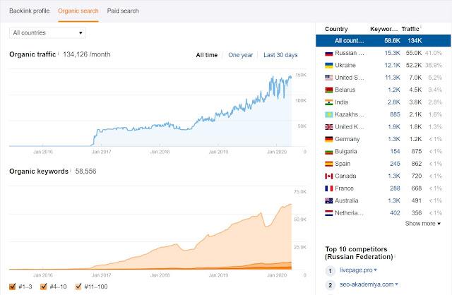 Как узнать статистику посещаемости чужого сайта в Ahrefs