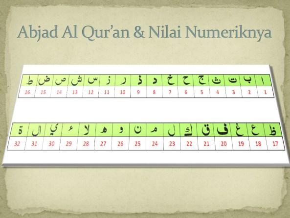 Numerik Abjad Al-Qur'an