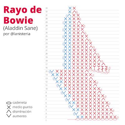 Rayo de Bowie