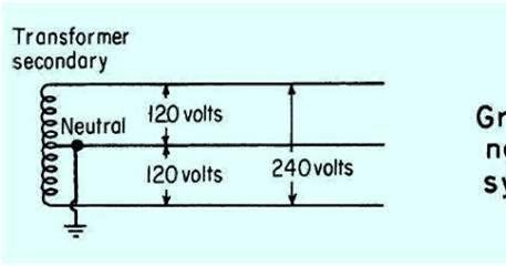 Introduction To Grounding System Design Part One