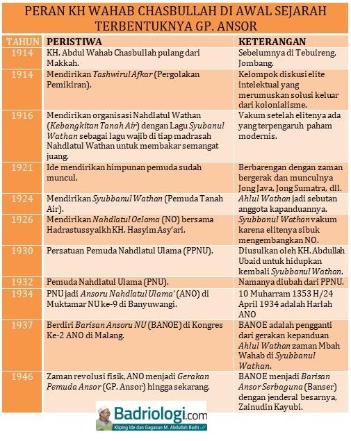 sejarah ansor banser sebelum kemerdekaan indonesia