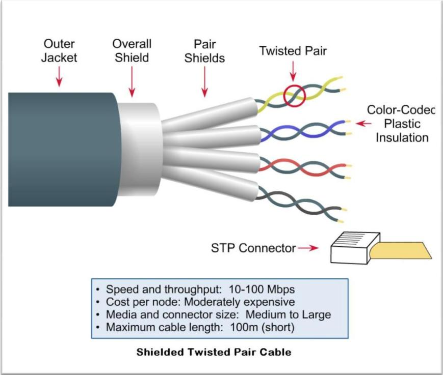 learning hack rh syazaaagummy blogspot com twisted pair cable wiring standard
