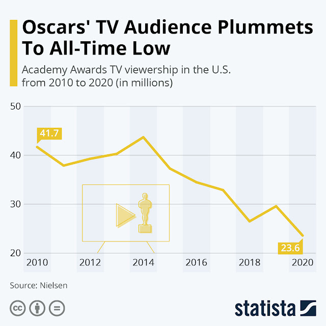 Oscars 2020: Viewership Shrinks to a Record Level