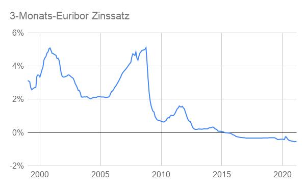 3 Monats Euribor Entwicklung 2000-2021 grafisch dargestellt