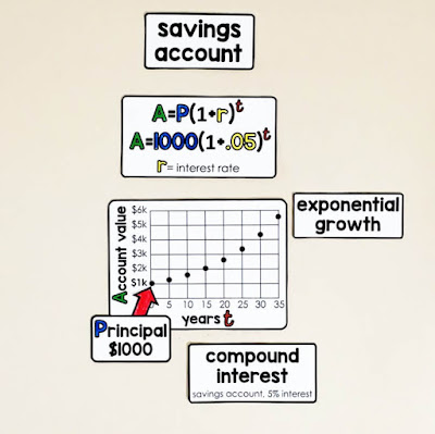 Financial Literacy Word Wall - compound interest in a savings account. The longer we keep money in an account the faster it grows.