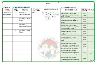 Kisi-Kisi Soal UAS/PAS Kelas 2 Tema 2 K13 Revisi 2018