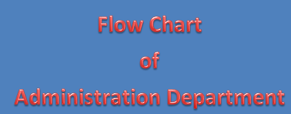 Working Flow Chart of Administration Department in Garments