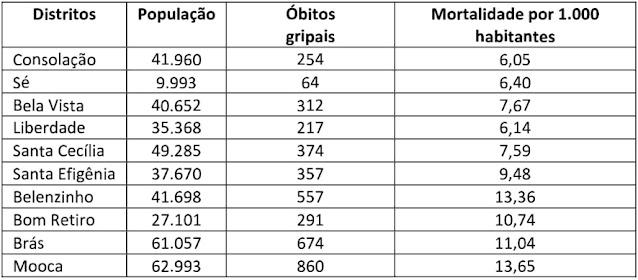 Tabela: Mortalidade Gripal no Município de São Paulo por distrito (15/10 a 19/12/1918).