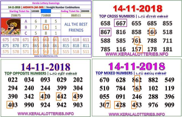Akshaya AK-369 Kerala lottery abc guessing by keralalotteries.info