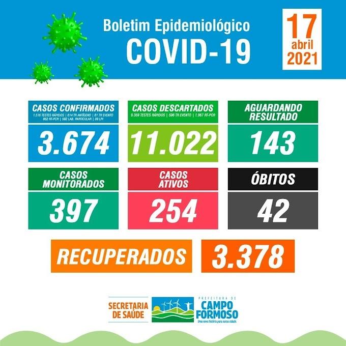 No boletim de hoje, 17/04, contabilizamos 37 novos casos da Covid-19 confirmados no município de Campo Formoso