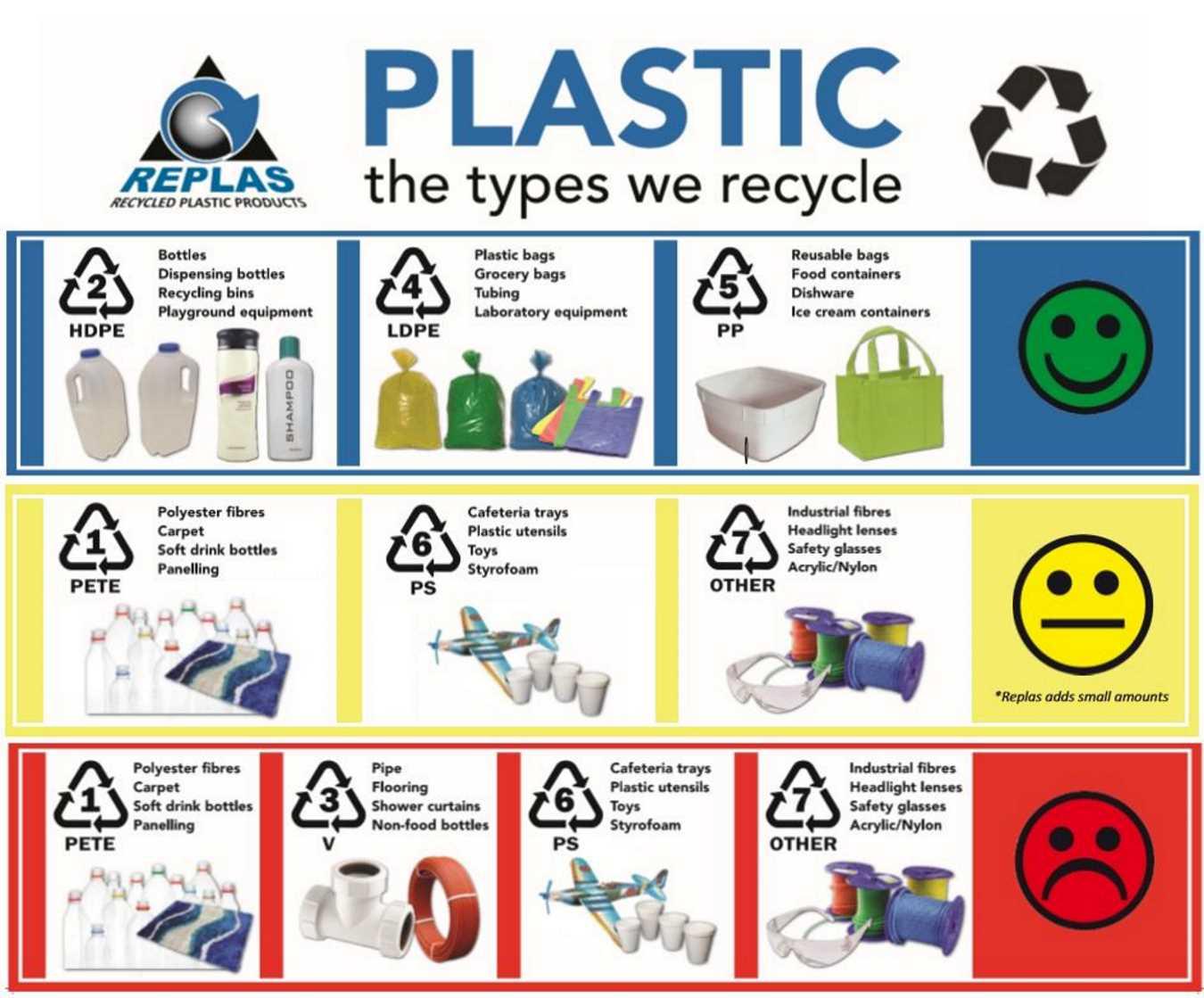 Could Plastics Be Eco Friendly