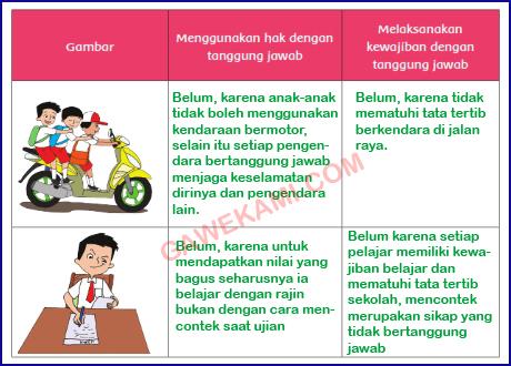 Kunci Jawaban Kelas 6 Tema 3 Subtema 3 Pembelajaran 2