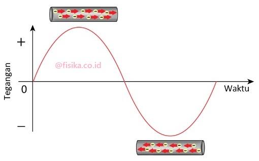 grafik arus listrik bolak-bolik ac