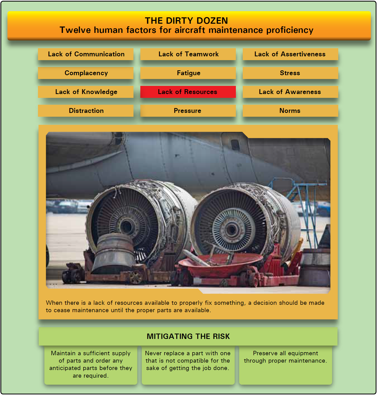 aircraft systems aviation human factors dirty dozen