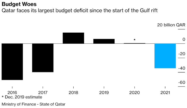 #Qatar Set for Biggest Budget Deficit Since Gulf Spat in 2017 - Bloomberg