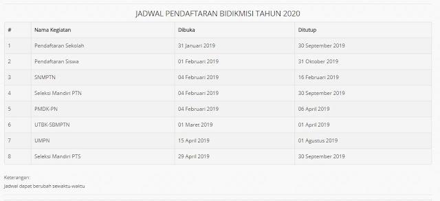 Jadwal Pendaftaran BidikMisi 2020