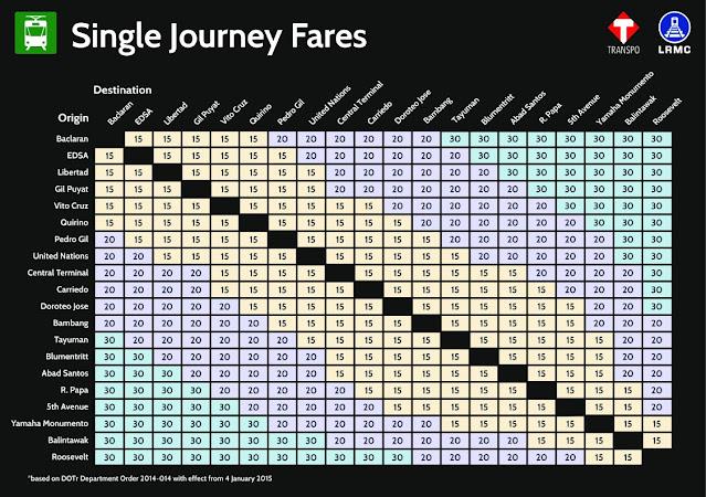 lrt 1 fare matrix 2020 beep card lrt 2 fare 2021 lrt 1 fare matrix 2021 philippines lrt-1 stations list in order 2021 lrt-1 stations lrt 2 fare matrix 2020 single journey lrt 1 stations fare 2020 lrt-2 stations