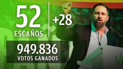 Vox, elecciones generales, españa, 10 de noviembre, murcia, ceuta, millón, votos