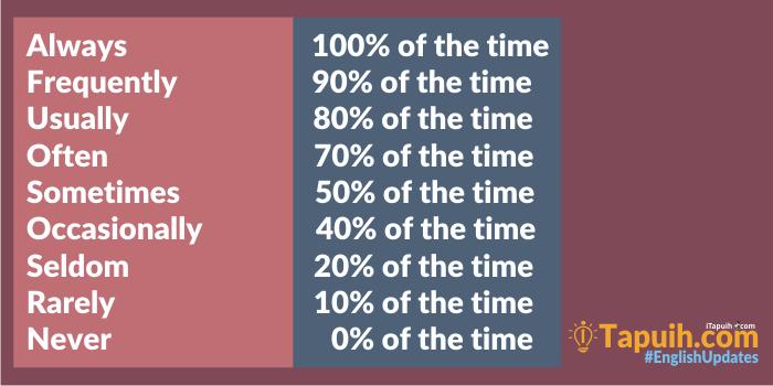 Penjelasan dan Penggunaan Adverb of Frequency
