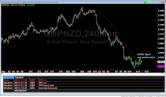 GBPNZD technical analysis