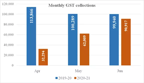 GST Revenue Collection Rs. 90,917 Crore for June 2020 - Finance Ministry