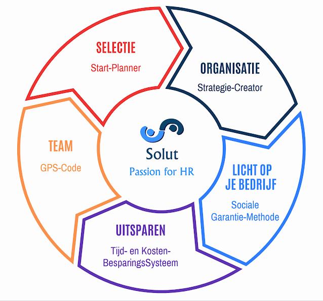 Wat doet Solut? Wat is HR?