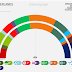 THE NETHERLANDS <br/>Peil.nl poll | September 2017
