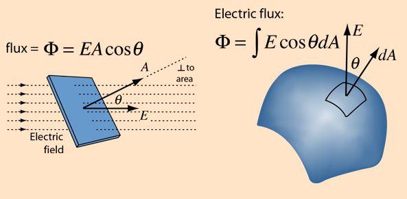 Unit of Electric flux