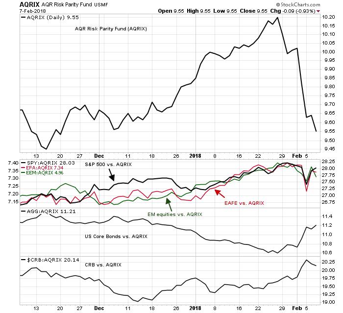 Did risk-parity funds crash the bond market? – Humble