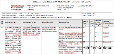 Kisi-kisi PAS Sosiologi Kelas 12 Tahun 2019/2020