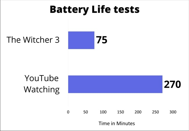 The chart of the battery life data measured by gaming and YouTube watching.