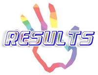 BU Bhopal Result 2020
