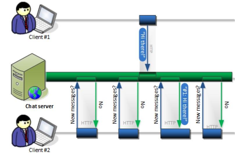 ASP NET SignalR |  net tips and tricks